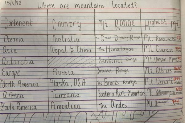 Where are mountains Located